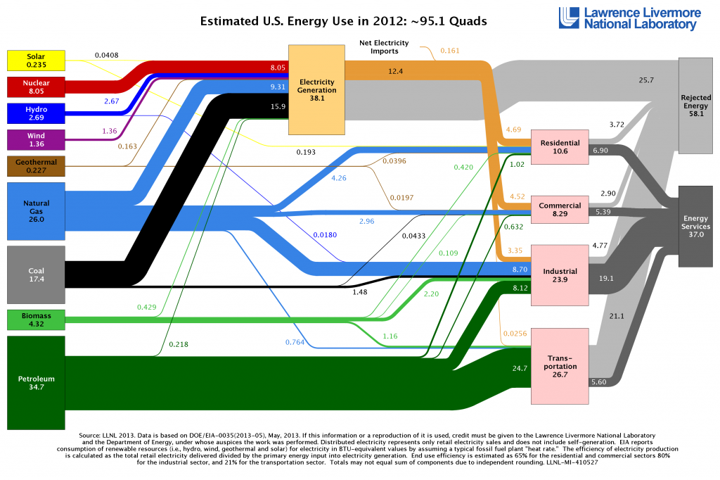 Breaking Down the U.S.'s Energy Supply