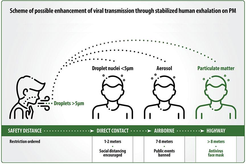 Coronavirus on Dust Particles - Dust Suppression