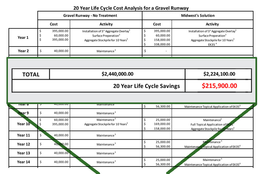 Gravel Runway Maintenance Costs - Midwest Gravel Runway Program